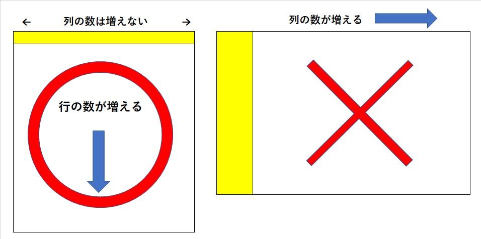 縦長と横長の表