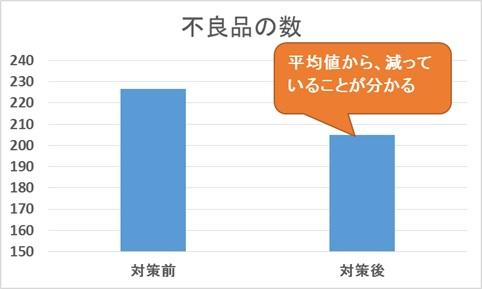平均の棒グラフ