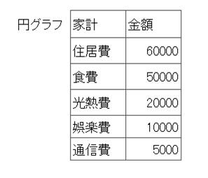 円グラフ用データ