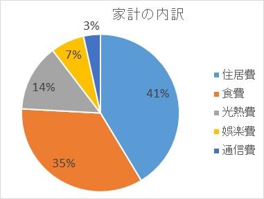円グラフ例