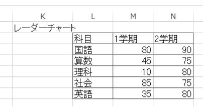 レーダーチャートデータ