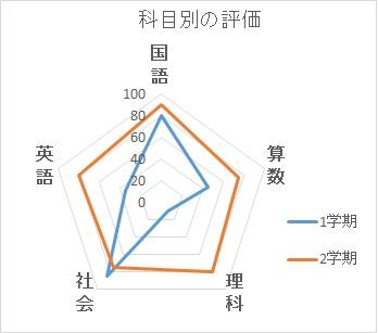 レーダーチャート例