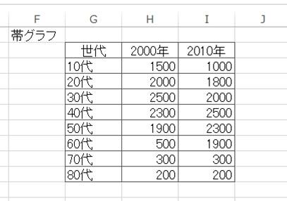 帯グラフデータ