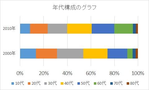 帯グラフ例