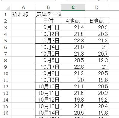 折れ線グラフ用のデータ