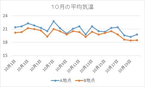 折れ線グラフ例