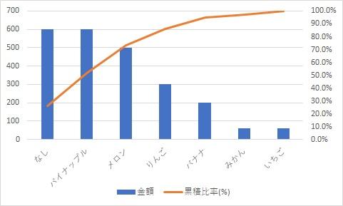 ABC分析用のグラフ