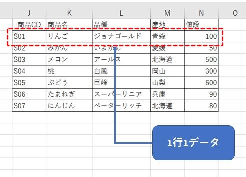 1行1データの表