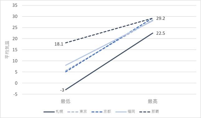 スロープグラフ