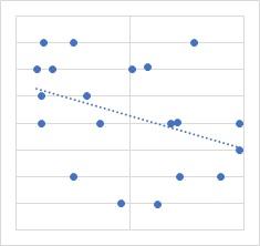 弱い負相関の散布図