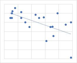 負相関の散布図