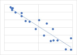 強い負相関の散布図