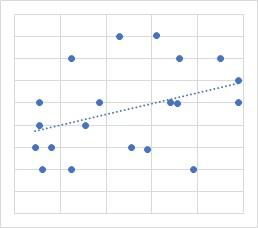 弱い正相関の散布図