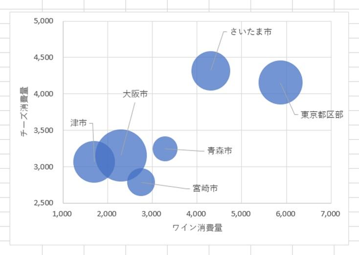 パンの消費を区分けたバブルチャート