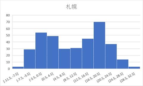 札幌のデータ