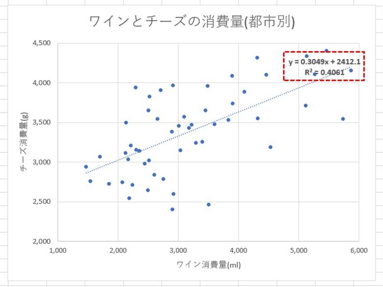 直線式と相関係数の追加後