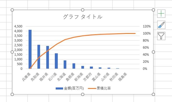 作成されたグラフ