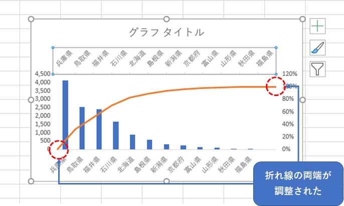 折れ線グラフの両端が調整される