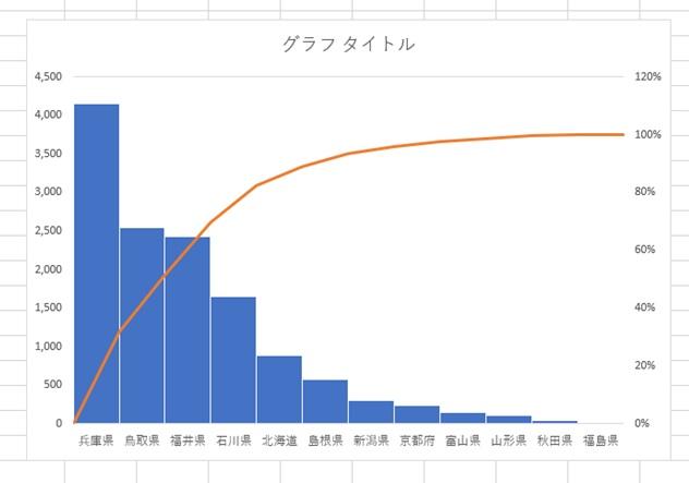 棒グラフの調整後