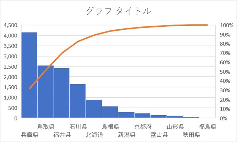 統計グラフで作られたパレート図