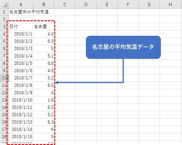 名古屋の平均気温データ