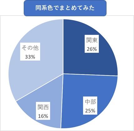同系色のグラフ