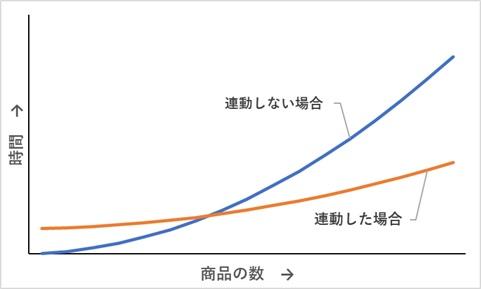 商品数と入力時間を表したグラフ